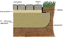 Lovely Edging The Pavers In Your Patio Or Walkway Are Actually Part Of An  Interlocking System. This System Includes A Base, Bedding Sand, Concrete  Pavers With Sand ...